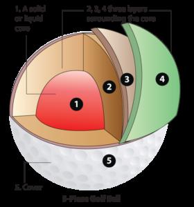 Five-piece golf ball