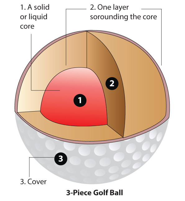 Three-piece golf ball