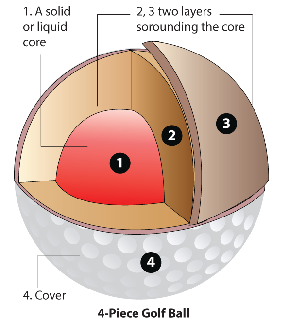 Four-piece golf ball