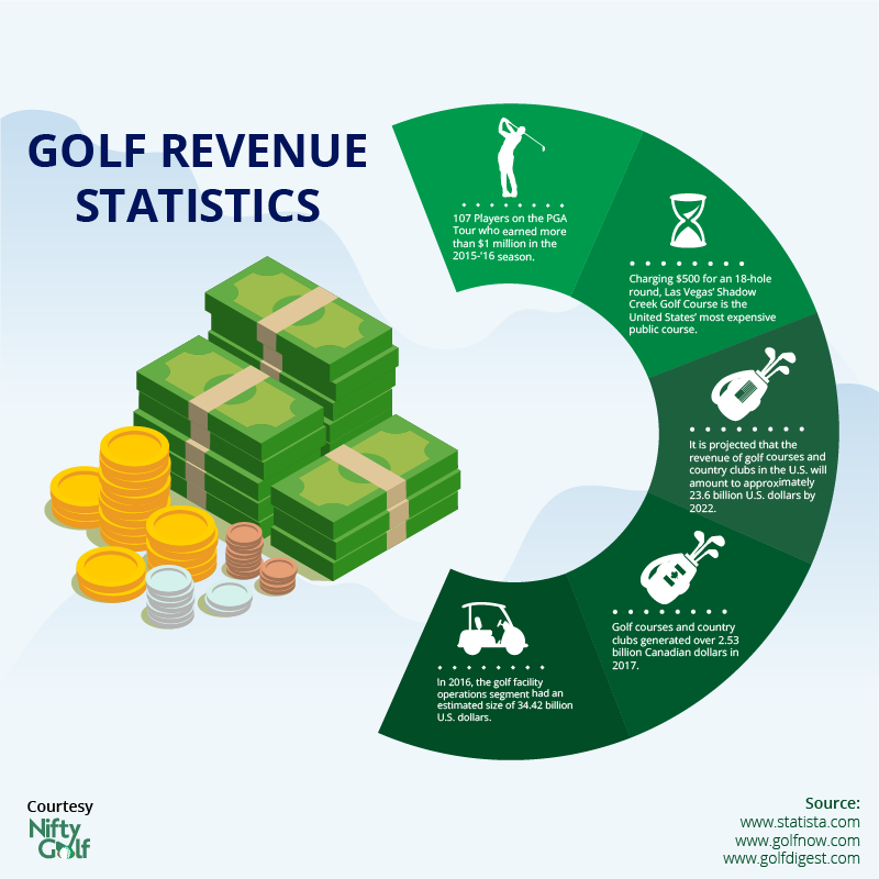 Top 100 Interesting Golf Statistics You Need To Know - Nifty