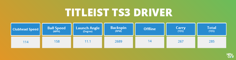 Titleist TS3 Driver Performence